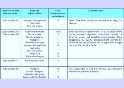 CARACTÉRISATION DES SITES DE CUEILLETTES